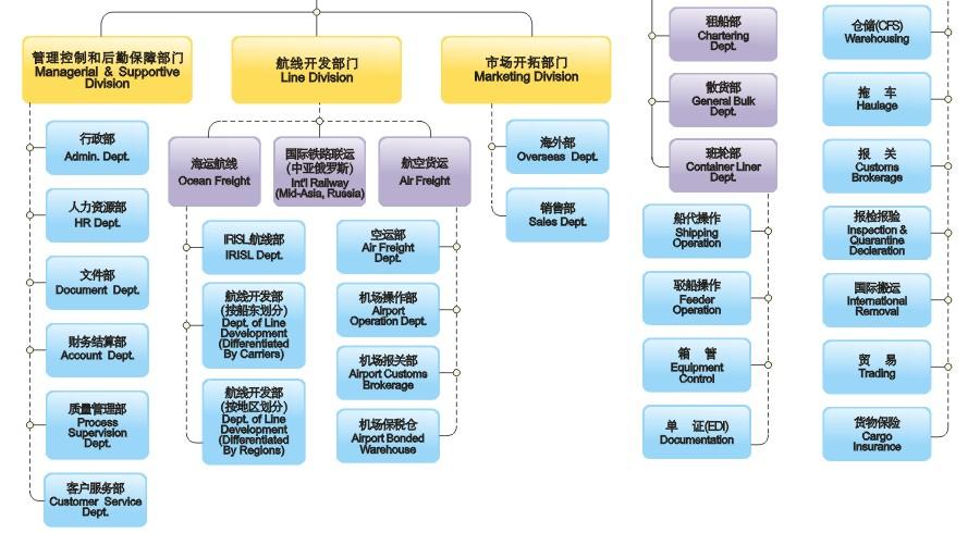 华联通组织结构,irisl